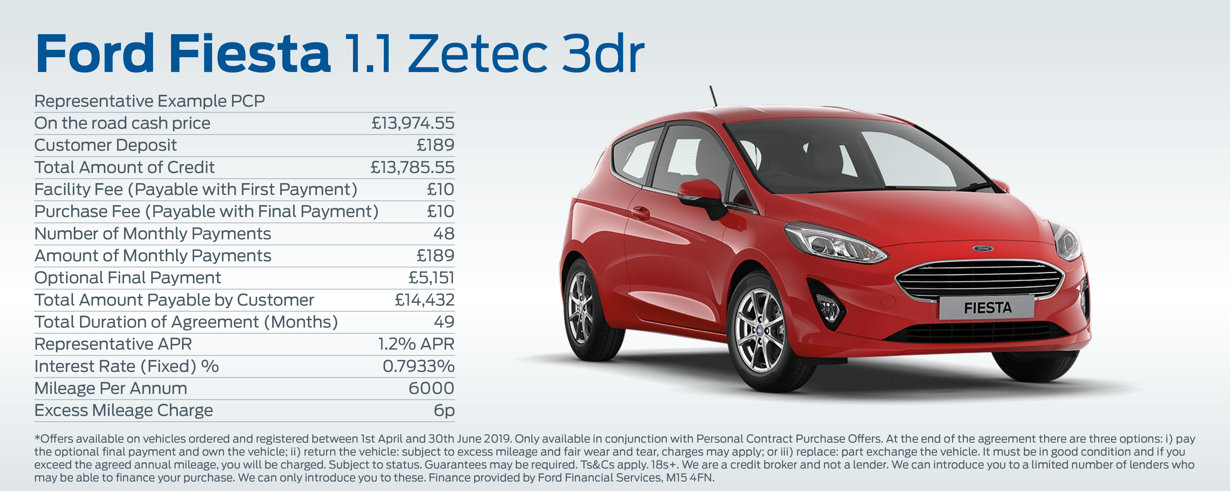 New Fiesta Finance