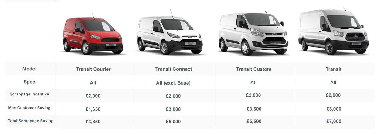 commercial vehicle scrappage scheme  u2013 motorparks blog