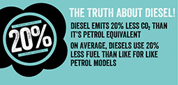 The facts you need to know about diesel cars - Buyers Guides and Advice at Motorparks