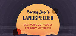 Racing Lukes Landspeeder - Star Wars Vehicles Vs. Everyday Motorists - Buyers Guides and Advice at Motorparks