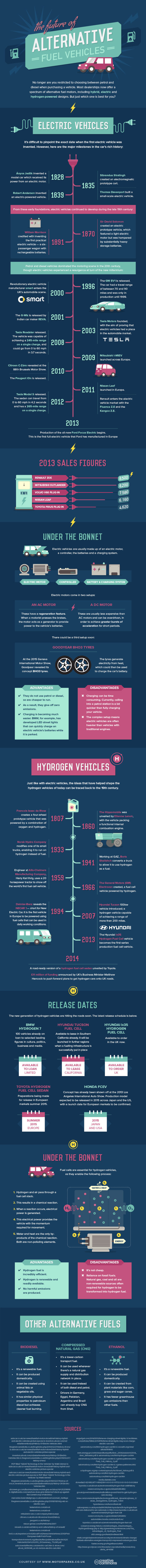 The Future of Alternative Fuel Vehicles - Motorparks