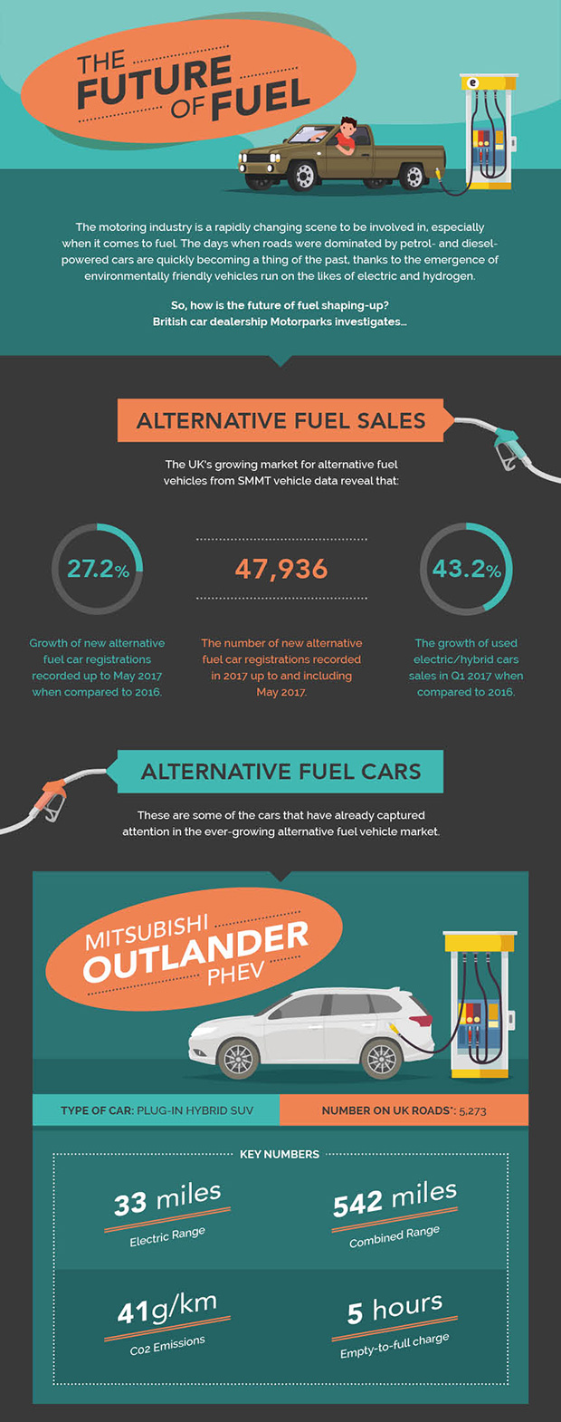 The Future Of Car Fuels